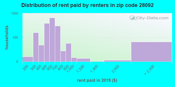Rent paid by renters in 2016 in zip code 28092