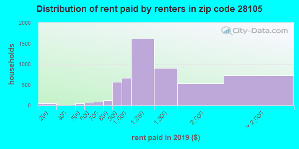 28105 rent paid by renters