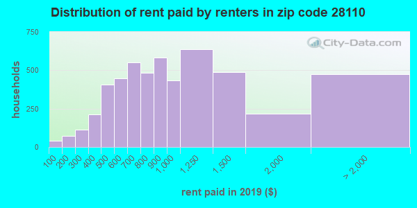 28110 rent paid by renters