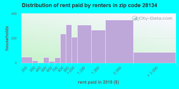 28134 rent paid by renters