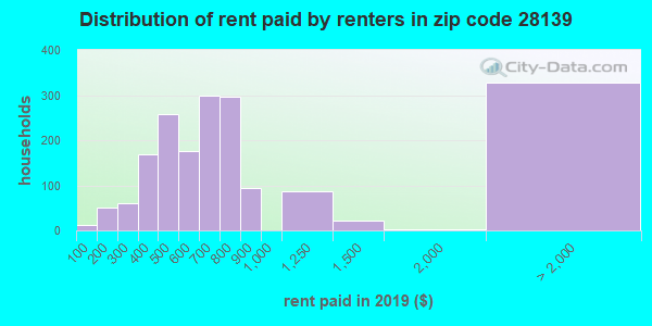 28139 rent paid by renters