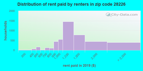 28226 rent paid by renters