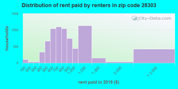 28303 rent paid by renters
