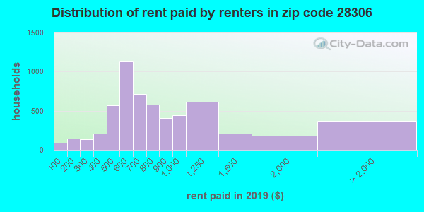 28306 rent paid by renters