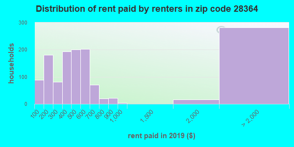 28364 rent paid by renters