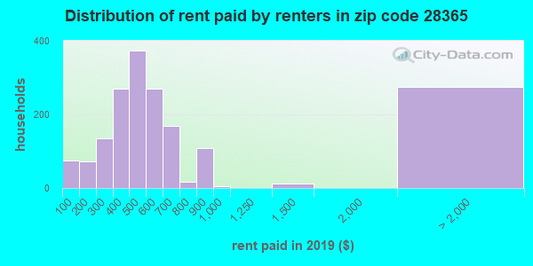 28365 rent paid by renters