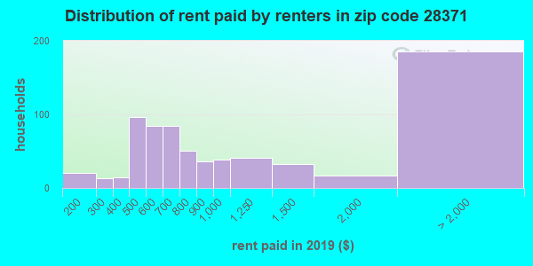 28371 rent paid by renters
