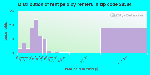 28384 rent paid by renters