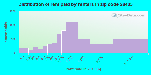 28405 rent paid by renters