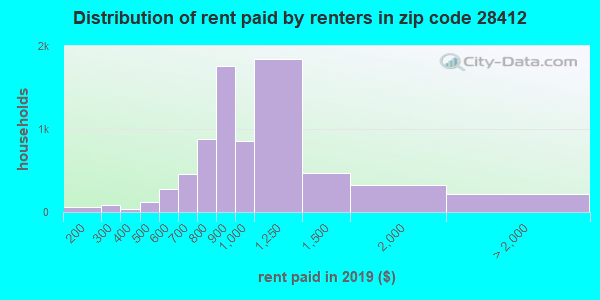 28412 rent paid by renters