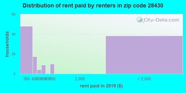 28430 rent paid by renters