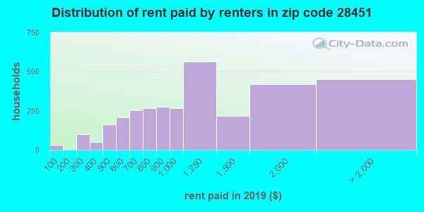 28451 rent paid by renters