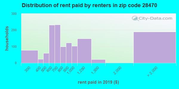 28470 rent paid by renters