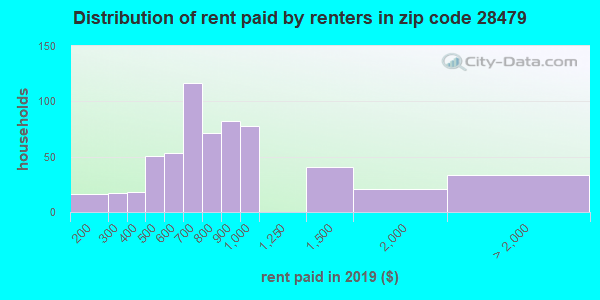 28479 rent paid by renters