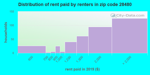 Rent paid by renters in 2013 in zip code 28480