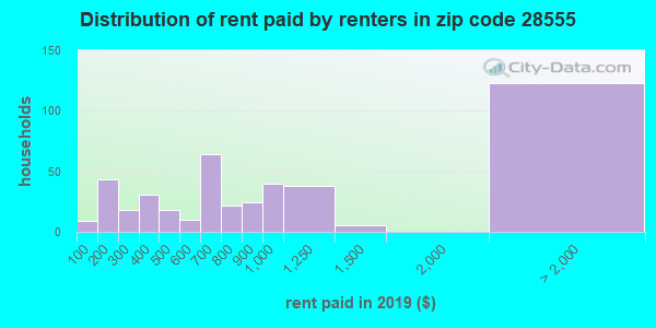 28555 rent paid by renters