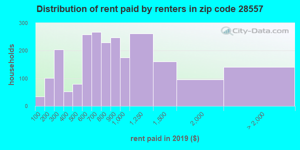 28557 rent paid by renters