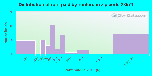 28571 rent paid by renters
