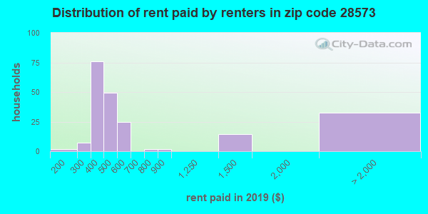 28573 rent paid by renters