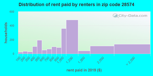 28574 rent paid by renters