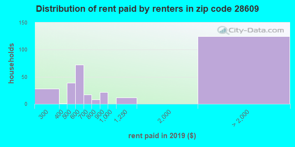 28609 rent paid by renters