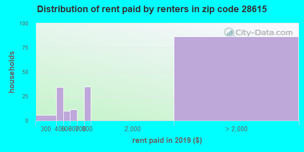 28615 rent paid by renters