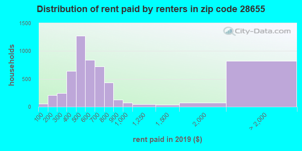 28655 rent paid by renters