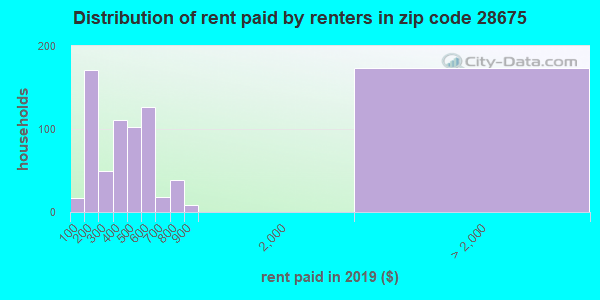 28675 rent paid by renters