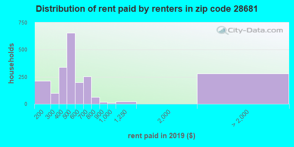 28681 rent paid by renters