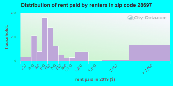 28697 rent paid by renters