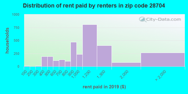 Rent paid by renters in 2013 in zip code 28704