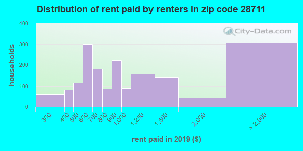 28711 rent paid by renters