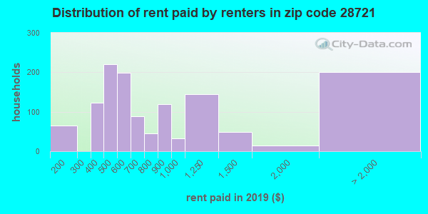 28721 rent paid by renters