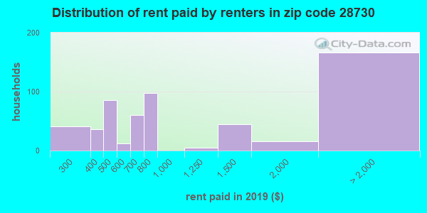 28730 rent paid by renters