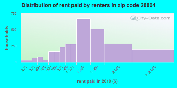 28804 rent paid by renters