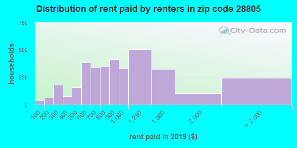 28805 rent paid by renters
