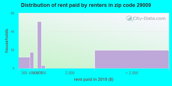 29009 rent paid by renters