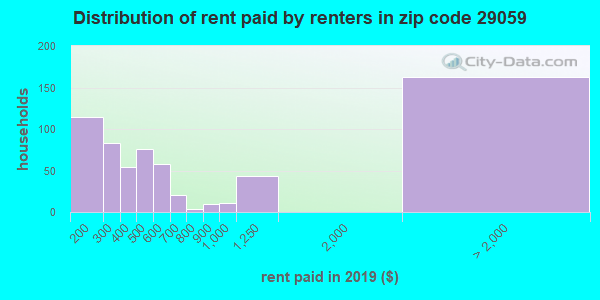 29059 rent paid by renters