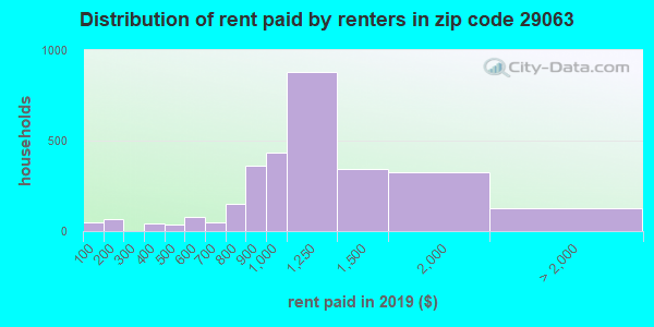 29063 rent paid by renters