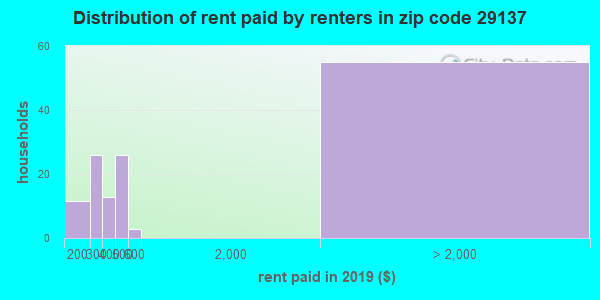 29137 rent paid by renters