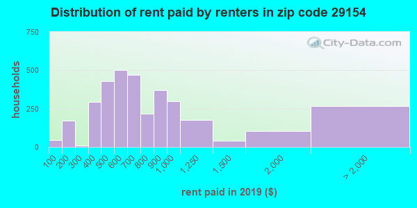 29154 rent paid by renters