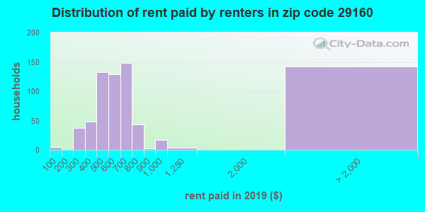 Rent paid by renters in 2015 in zip code 29160