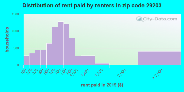 29203 rent paid by renters