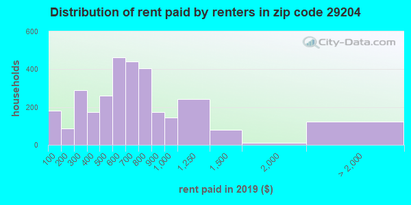 29204 rent paid by renters