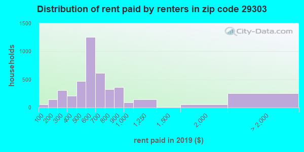 29303 rent paid by renters