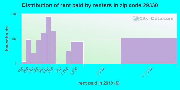 29330 rent paid by renters