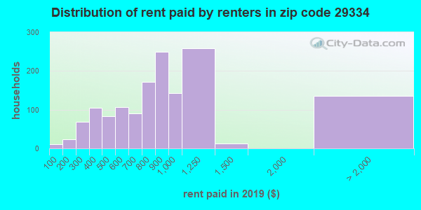 Rent paid by renters in 2016 in zip code 29334