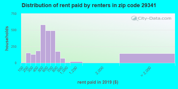 29341 rent paid by renters