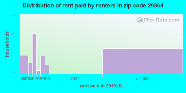 29364 rent paid by renters