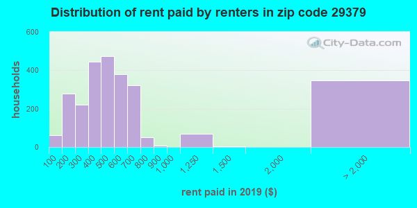 29379 rent paid by renters